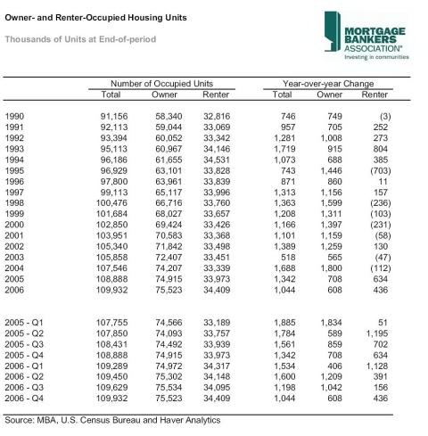 Housing economics dissertation?