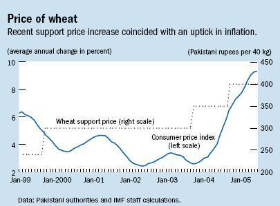 price of wheat.JPG